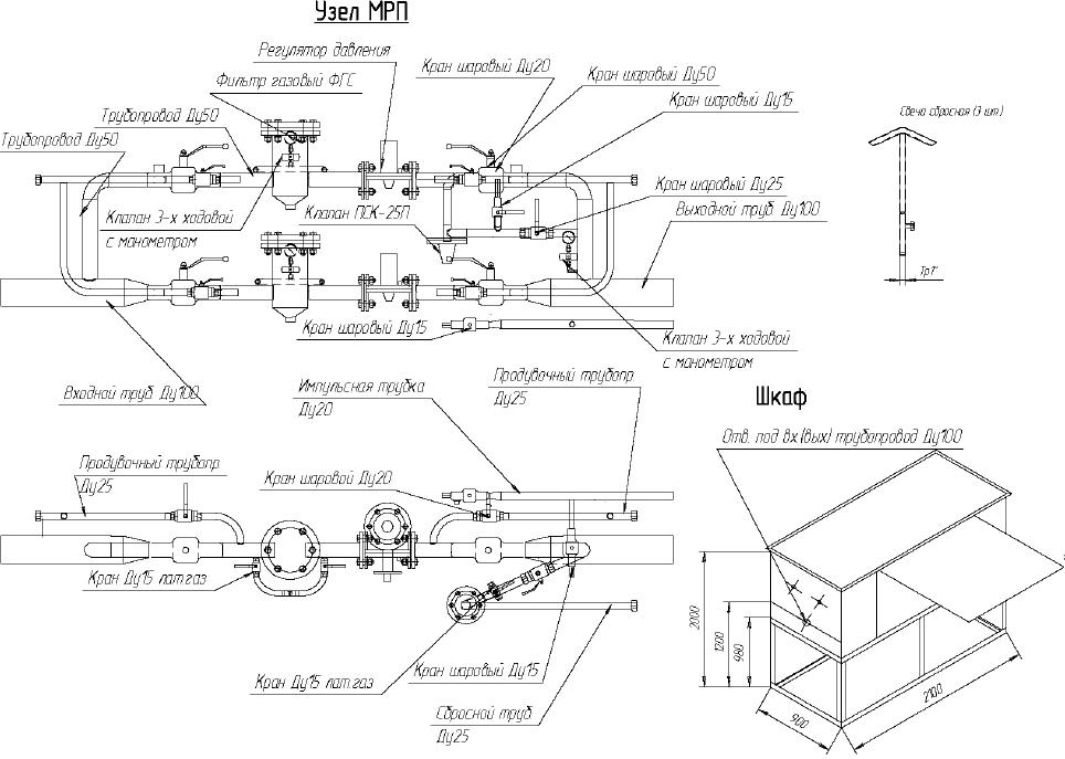 ШРП-ГК-102-01-01 с регуляторами РДП-50В